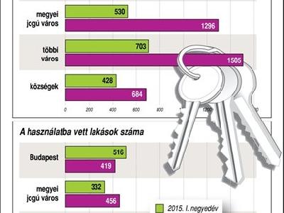 Építési engedélyek, lakásépítések Magyarországon, 2016. I. negyedév