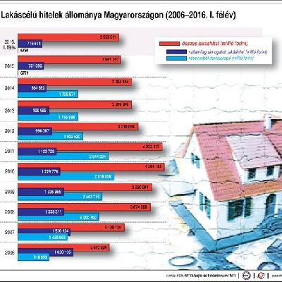 Lakáscélú hitelek Magyarországon (2006-2016. I. félév)