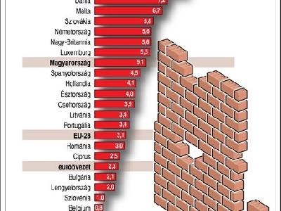 A lakásárak 3,8 százalékkal emelkedtek az Európai Unióban tavaly október-decemberben
