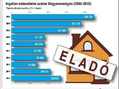 Ingatlan-adásvételek száma Magyarországon, 2006-2015