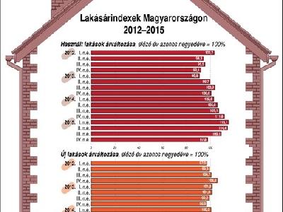 Több mint 50 százalékkal emelkedtek a lakásárak Budapesten két év alatt