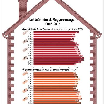 Lakásárindexek Magyarországon, 2012-2015